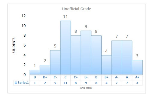 Unofficial Grade 30 May 2013